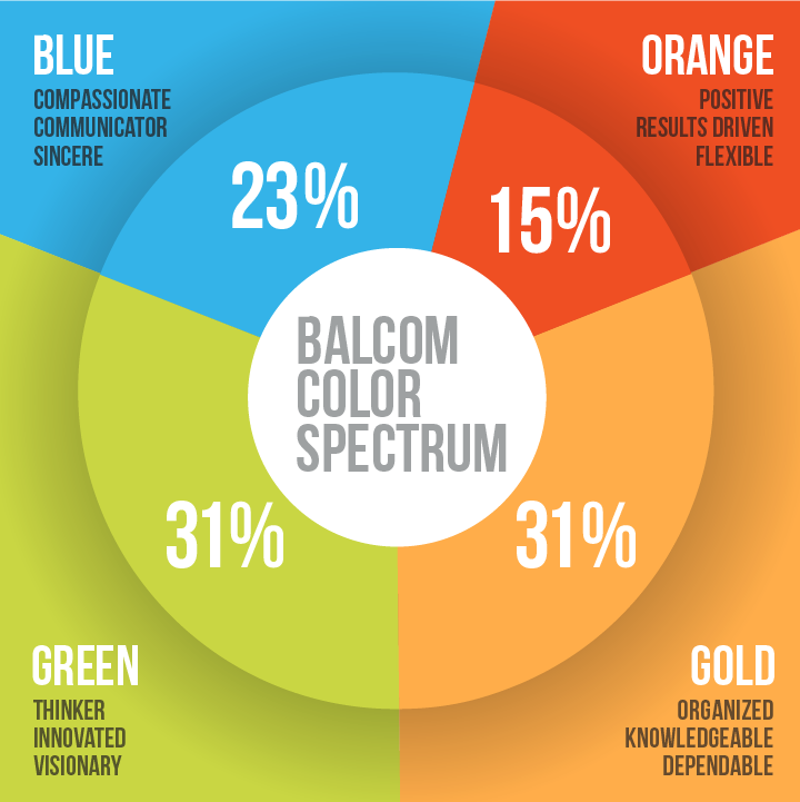 Colors personality test population distribution pie chart