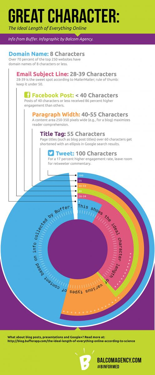 Great Character Infographic