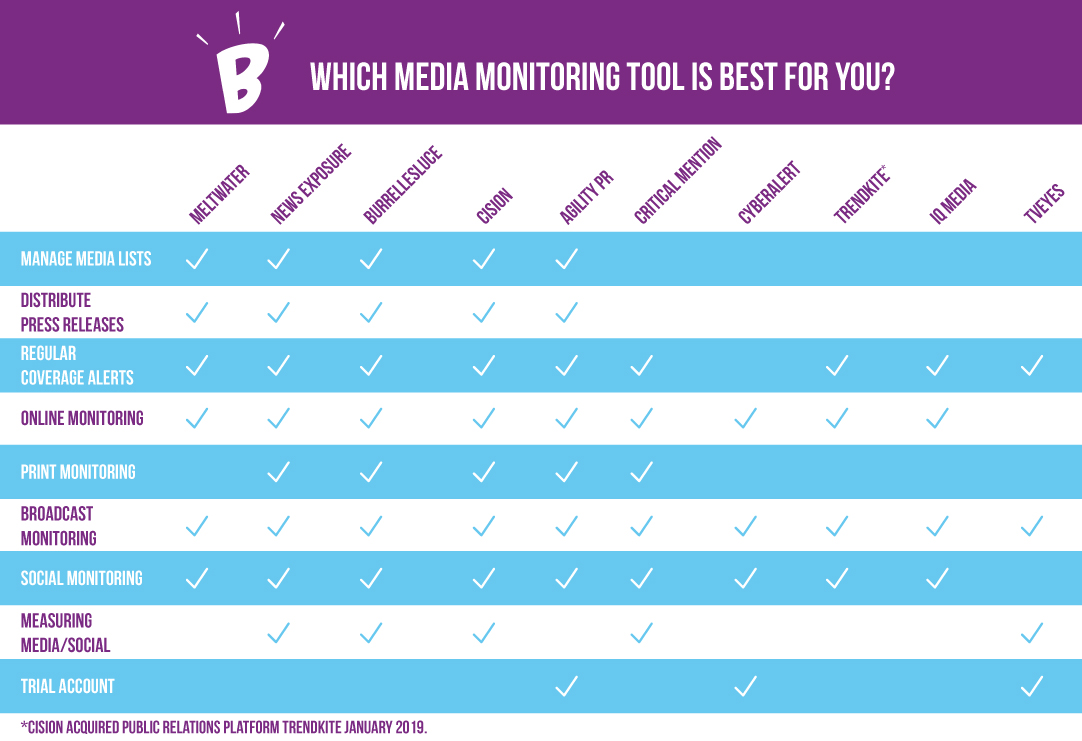Which Media Monitoring Tool Is Best For You